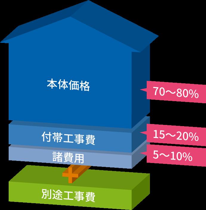 新築にかかる総費用の割合